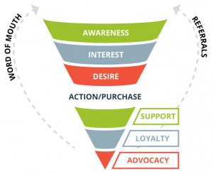 4-AIDA-Sales-Funnel-Buyer-Journey-to-Referral-Business-Support-Loyalty-Advocacy-to-Word-of-Mouth-and-Referrals