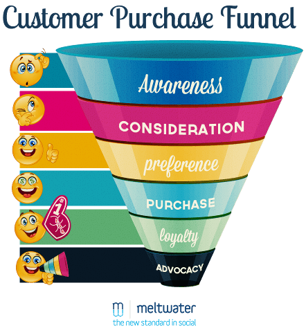 Customer-Purchase-Funnel-smile-funny